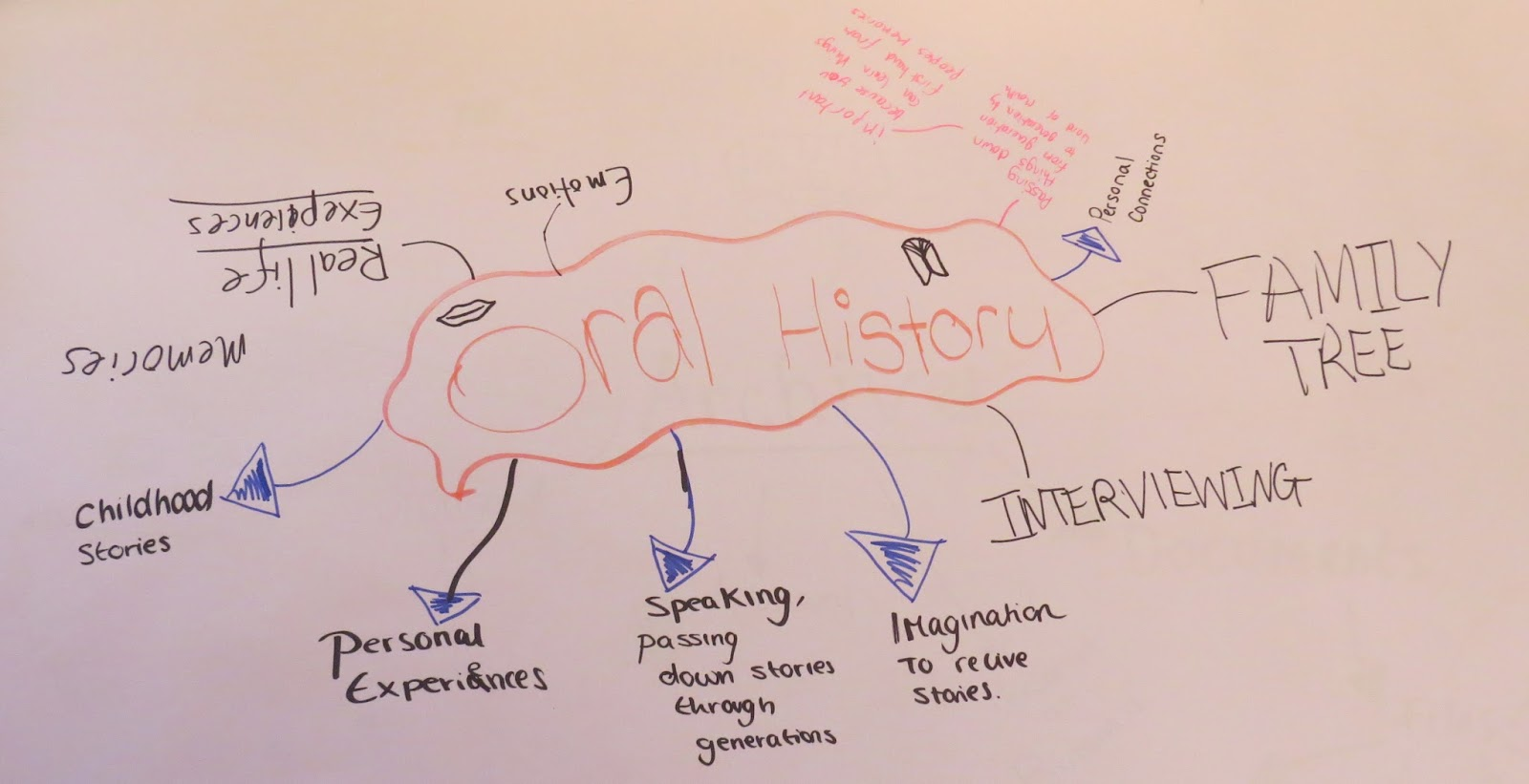 Oral History Mind Map
